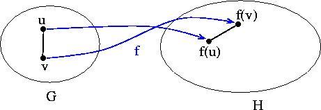 Homomorphisms of Graphs